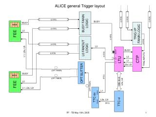 ALICE general Trigger layout
