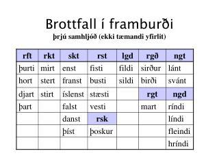Brottfall í framburði þrjú samhljóð (ekki tæmandi yfirlit)