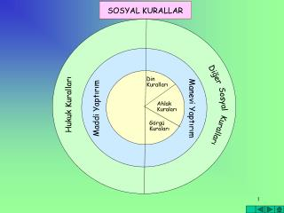 SOSYAL KURALLAR