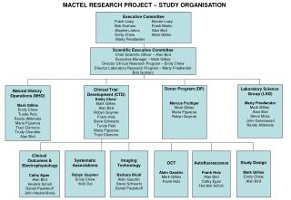 MACTEL RESEARCH PROJECT   STUDY ORGANISATION