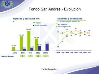 Fondo San Andrés - Evolución