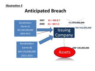 Illustration 5  Anticipated  Breach