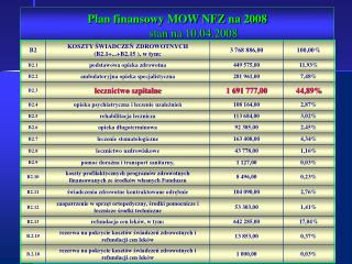 Plan finansowy MOW NFZ na 2008 stan na 10.04.2008
