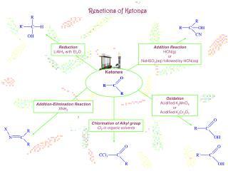Reactions of Ketones