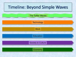 Timeline: Beyond Simple Waves