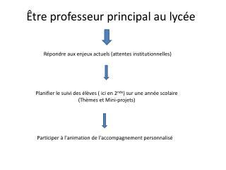 Être professeur principal au lycée