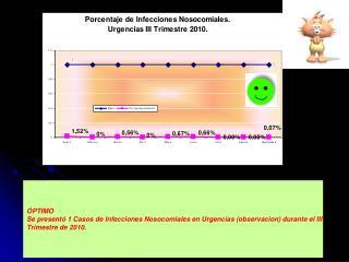 ÓPTIMO Se presentó 1 Casos de Infecciones Nosocomiales en Urgencias (observacion) durante el III
