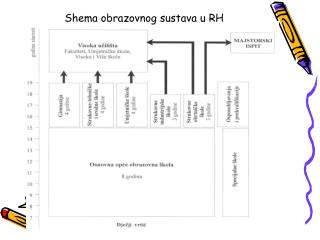 Shema obrazovnog sustava u RH
