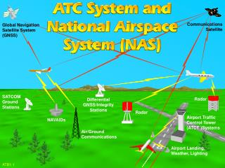 Global Navigation Satellite System (GNSS)