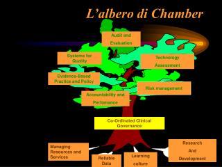 L'albero di Chamber
