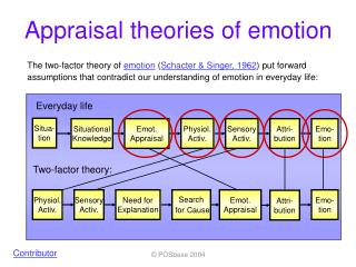 Appraisal theories of emotion