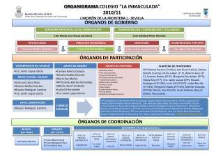 """ORGANIGRAMA  COLEGIO """"LA INMACULADA""""   2010/11 ( MORÓN DE LA FRONTERA ) - SEVILLA"""
