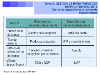 Tema 9. GESTION DE INVENTARIOS CON DEMANDA DEPENDIENTE Demanda dependiente vs demanda independiente