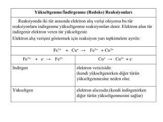 Redoks reaksiyonlarını denkleştirme 1- reaksiyon 2 yarı reaksiyona bölünür