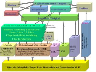 9jähr. allg. Schulpflicht: Haupt-, Real-, Förderschule und Gymnasium bis Kl. 12