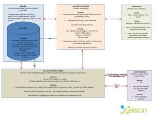 XELSION (Network/media broker/publisher/affiliate/ trade desk)