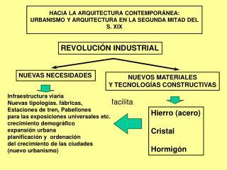 HACIA LA ARQUITECTURA CONTEMPORÁNEA: URBANISMO Y ARQUITECTURA EN LA SEGUNDA MITAD DEL S. XIX