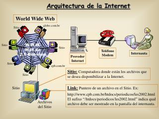 Arquitectura de la Internet