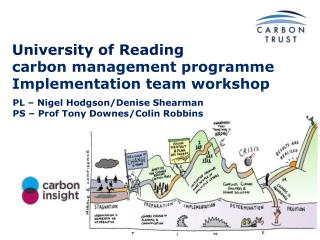 University of Reading carbon management  programme Implementation team workshop
