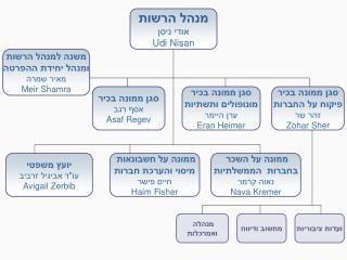 מנהל הרשות אודי ניסן Udi Nisan