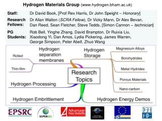 Hydrogen Materials Group (hydrogen.bham.ac.uk)