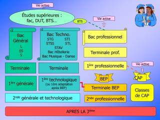 2 nde  générale et technologique