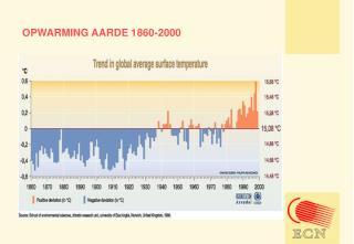 OPWARMING AARDE 1860-2000