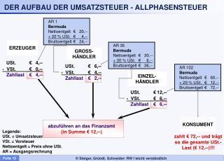 DER AUFBAU DER UMSATZSTEUER - ALLPHASENSTEUER