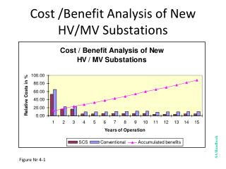 Cost /Benefit Analysis of New HV/MV Substations
