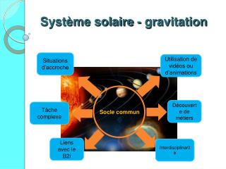 Syst me solaire - gravitation