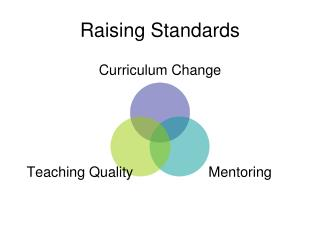 Raising Standards