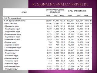 Regionalna analiza privrede