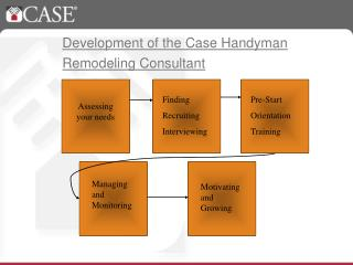 Development of the Case Handyman Remodeling Consultant