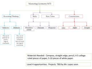 Mastering Geometry MT1