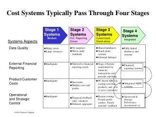 Cost Systems Typically Pass Through Four Stages