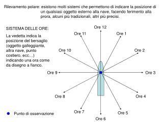 Rilevamento polare: esistono molti sistemi che permettono di indicare la posizione di un qualsiasi oggetto esterno alla