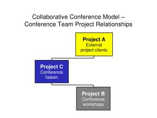 Collaborative Conference Model � Conference Team Project Relationships