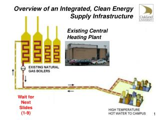 Overview of an Integrated, Clean Energy Supply Infrastructure