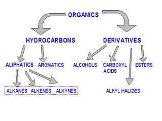 Alkenes  and Alkynes Contain C-C  double  and  triple  bonds General  alkene  formula  C n  H 2n