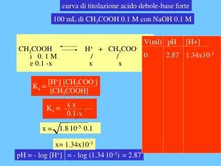 curva di titolazione acido debole-base forte