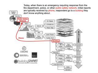 Combining  NIST BFRL  and  OGC Building Emergency Response Scenario