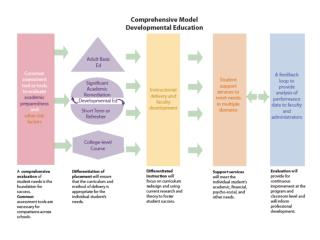 Comprehensive Model for Developmental Education