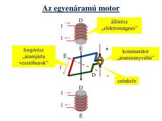 Az egyenáramú motor