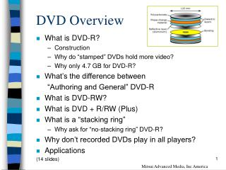 DVD Overview