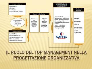 Il ruolo del top management nella progettazione organizzativa
