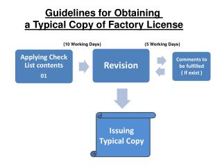 Guidelines for Obtaining  a Typical Copy of Factory License