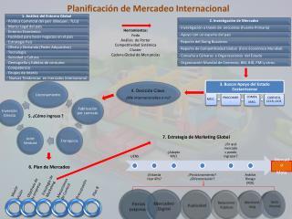 Planificación de Mercadeo Internacional