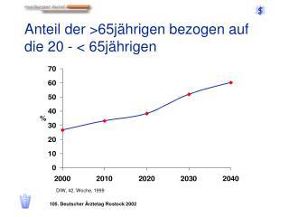 Anteil der >65jährigen bezogen auf die 20 - < 65jährigen