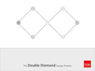 The Double Diamond  Design Process