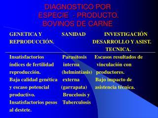 DIAGNOSTICO POR  ESPECIE  - PRODUCTO. BOVINOS DE CARNE